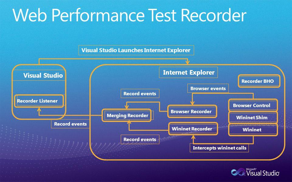 Visual Studio Recorder Listener Internet Explorer Browser Control Wininet Shim Wininet Browser RecorderWininet Recorder Browser events Intercepts wini
