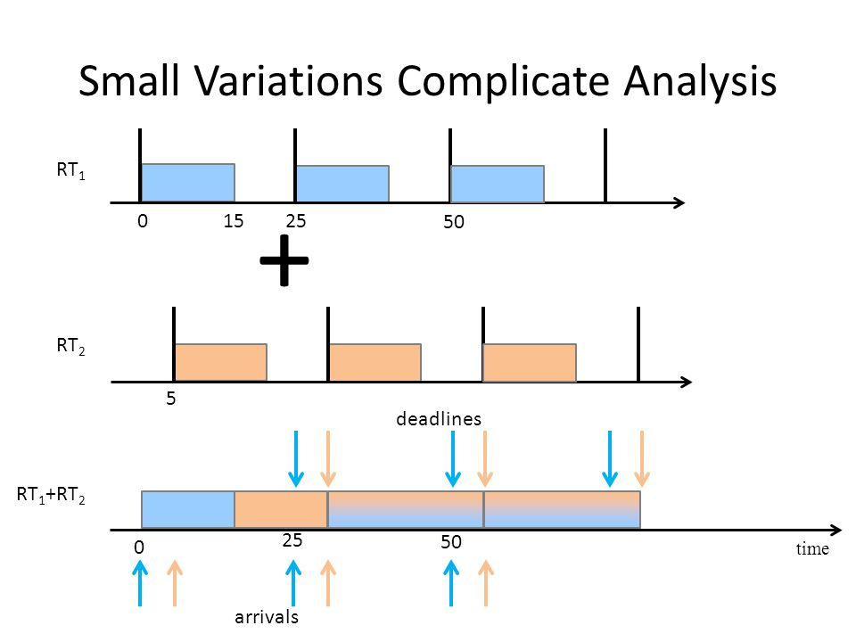 + Small Variations Complicate Analysis time 25 50 0 RT 1 +RT 2 RT 1 RT 2 arrivals deadlines 25 50 015 5