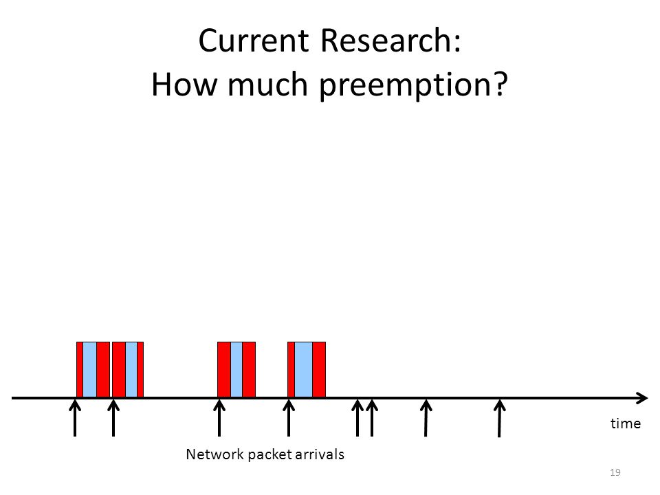 Current Research: How much preemption 19 Network packet arrivals time