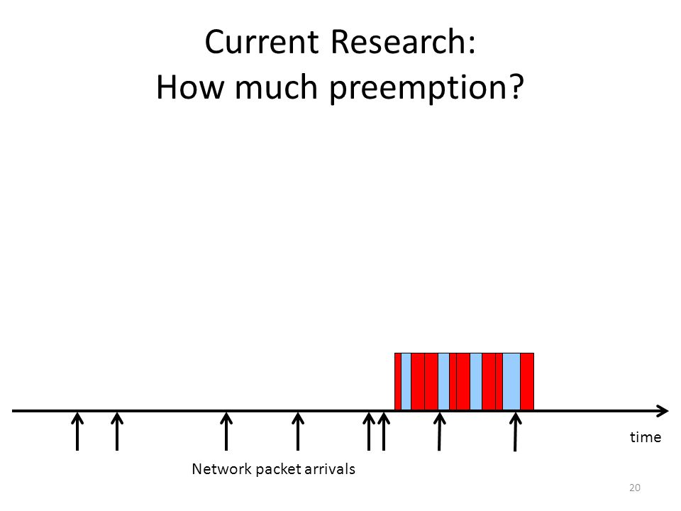 Current Research: How much preemption 20 Network packet arrivals time