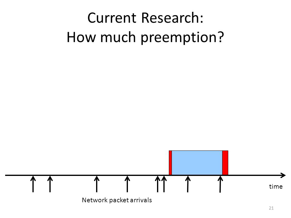 Current Research: How much preemption 21 Network packet arrivals time