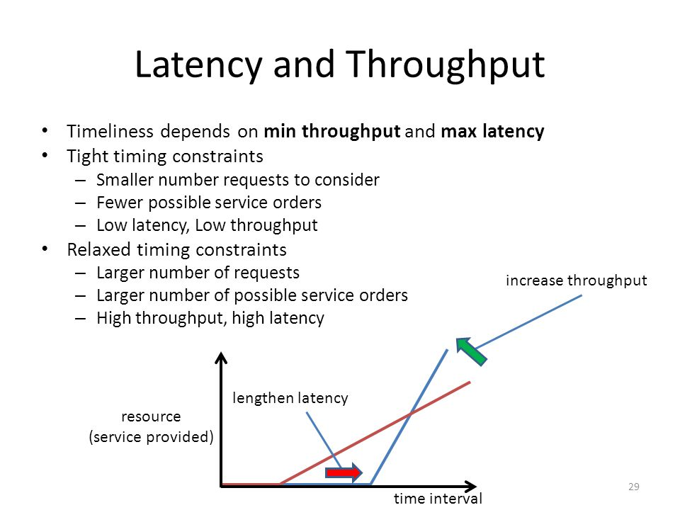 Latency and Throughput Timeliness depends on min throughput and max latency Tight timing constraints – Smaller number requests to consider – Fewer possible service orders – Low latency, Low throughput Relaxed timing constraints – Larger number of requests – Larger number of possible service orders – High throughput, high latency lengthen latency increase throughput time interval resource (service provided) 29