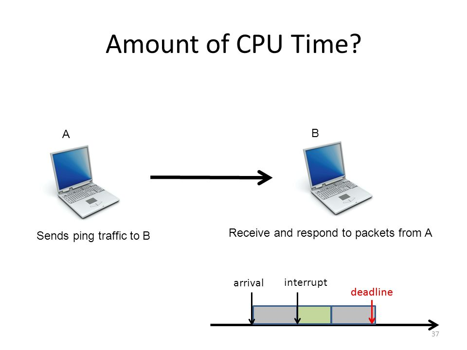 Amount of CPU Time.