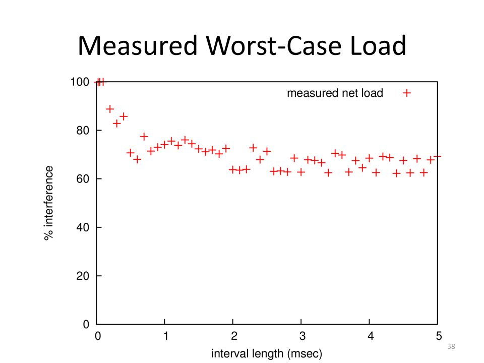 Measured Worst-Case Load 38
