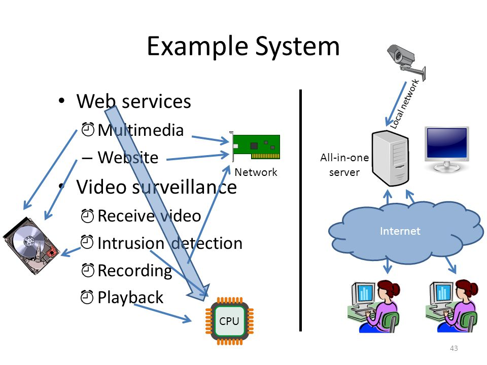 Example System Web services – Multimedia – Website Video surveillance – Receive video – Intrusion detection – Recording – Playback Local network Internet 43 Network All-in-one server CPU