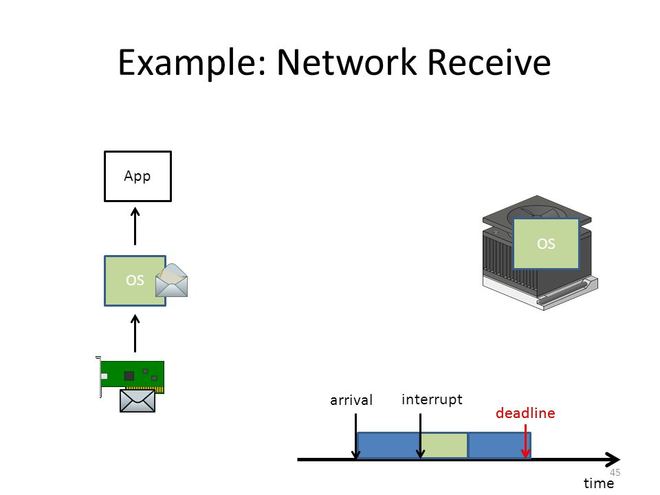Example: Network Receive 45 time deadline App arrival interrupt App OS deadline