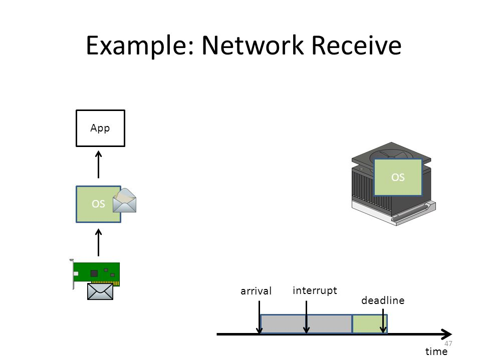 Example: Network Receive 47 time deadline App OS arrival interrupt App OS