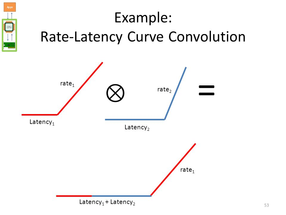 Example: Rate-Latency Curve Convolution = Latency 1 Latency 2 Latency 1 + Latency 2 rate 1 rate 2 rate 1 53