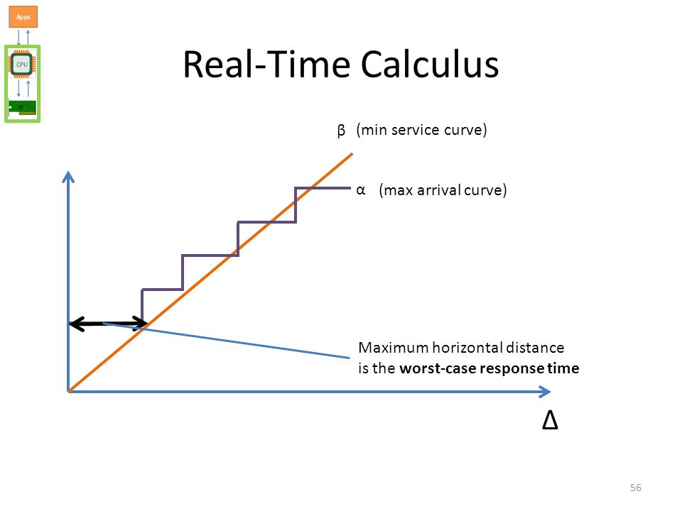 Real-Time Calculus Δ α β (min service curve) (max arrival curve) Maximum horizontal distance is the worst-case response time 56