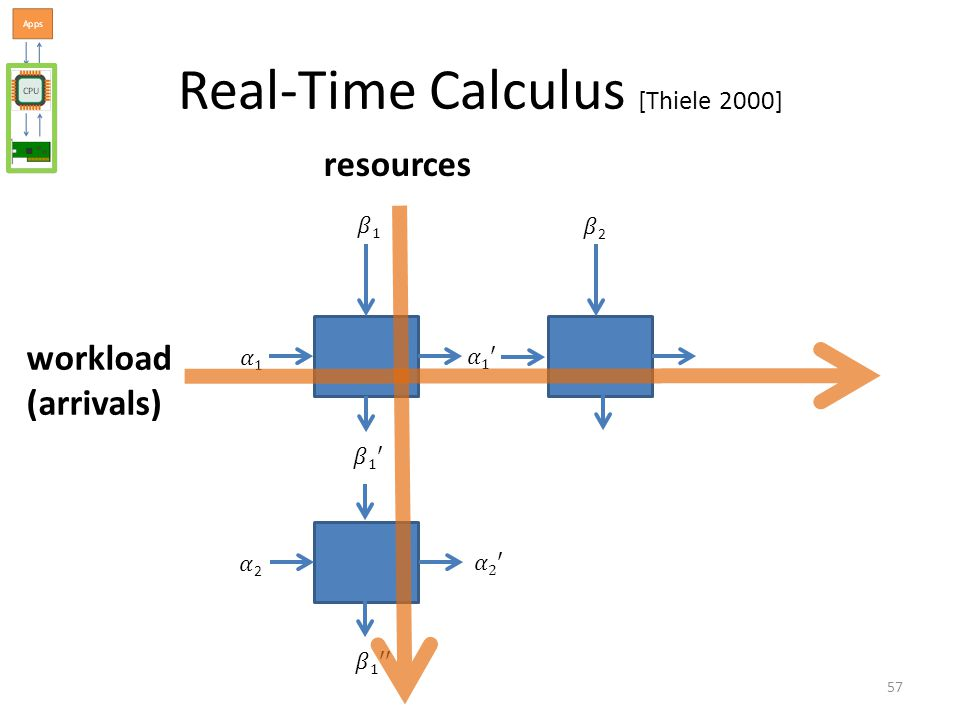Real-Time Calculus [Thiele 2000] 57 workload (arrivals) resources