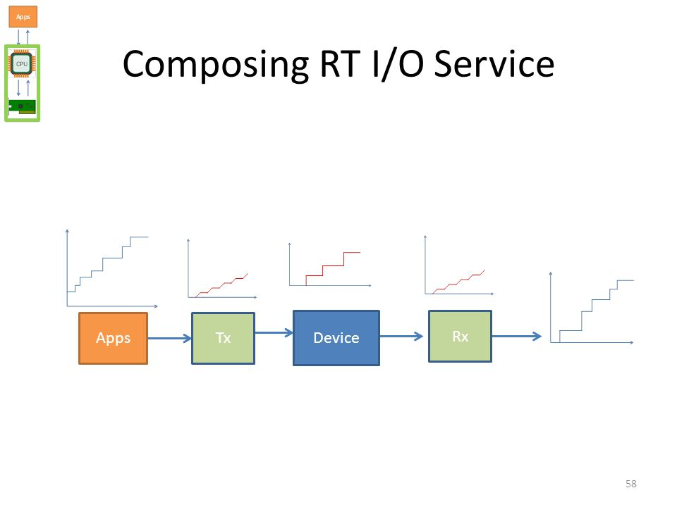 AppsTx Rx Device Composing RT I/O Service 58