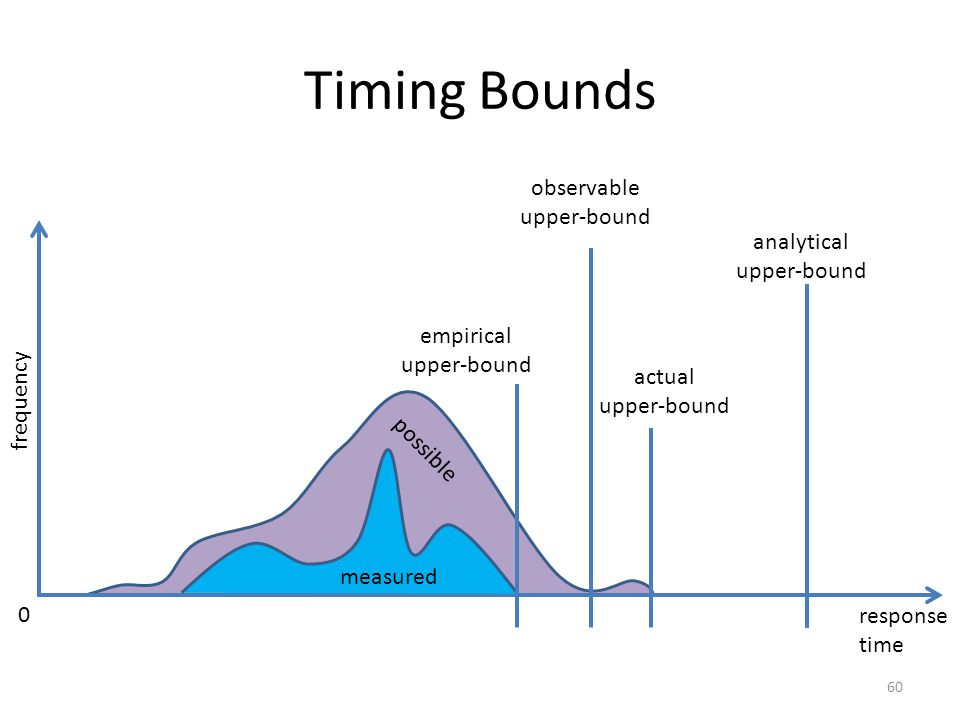Timing Bounds measured possible analytical upper-bound frequency response time actual upper-bound observable upper-bound empirical upper-bound 0 60