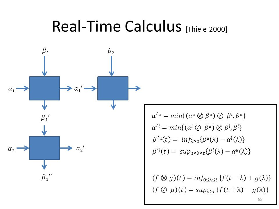 Real-Time Calculus [Thiele 2000] 65