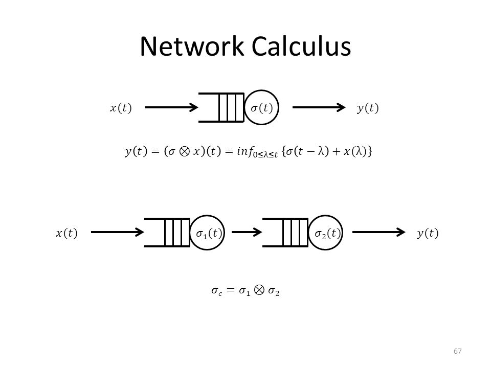 Network Calculus 67