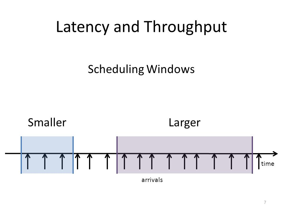 Latency and Throughput 7 time arrivals Smaller Scheduling Windows Larger