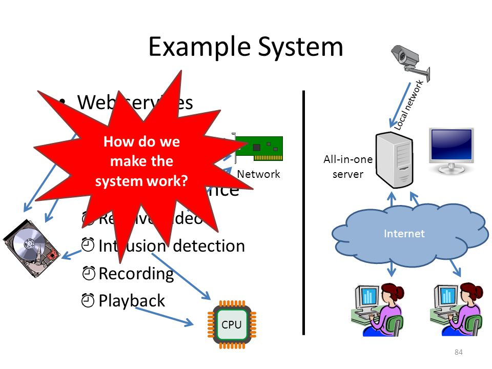 Example System Web services – Multimedia – Website Video surveillance – Receive video – Intrusion detection – Recording – Playback Local network Internet 84 CPU Network All-in-one server How do we make the system work