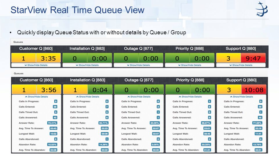 StarView Real Time Queue View Quickly display Queue Status with or without details by Queue / Group
