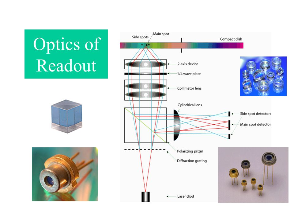 Optics of Readout