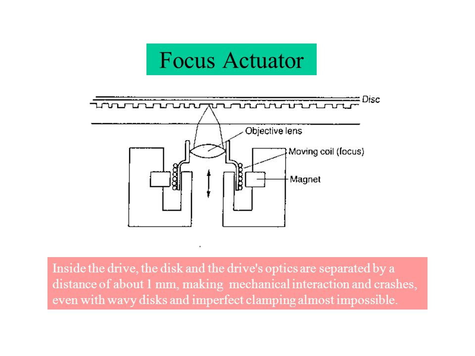 Focus Actuator Inside the drive, the disk and the drive's optics are separated by a distance of about 1 mm, making mechanical interaction and crashes,