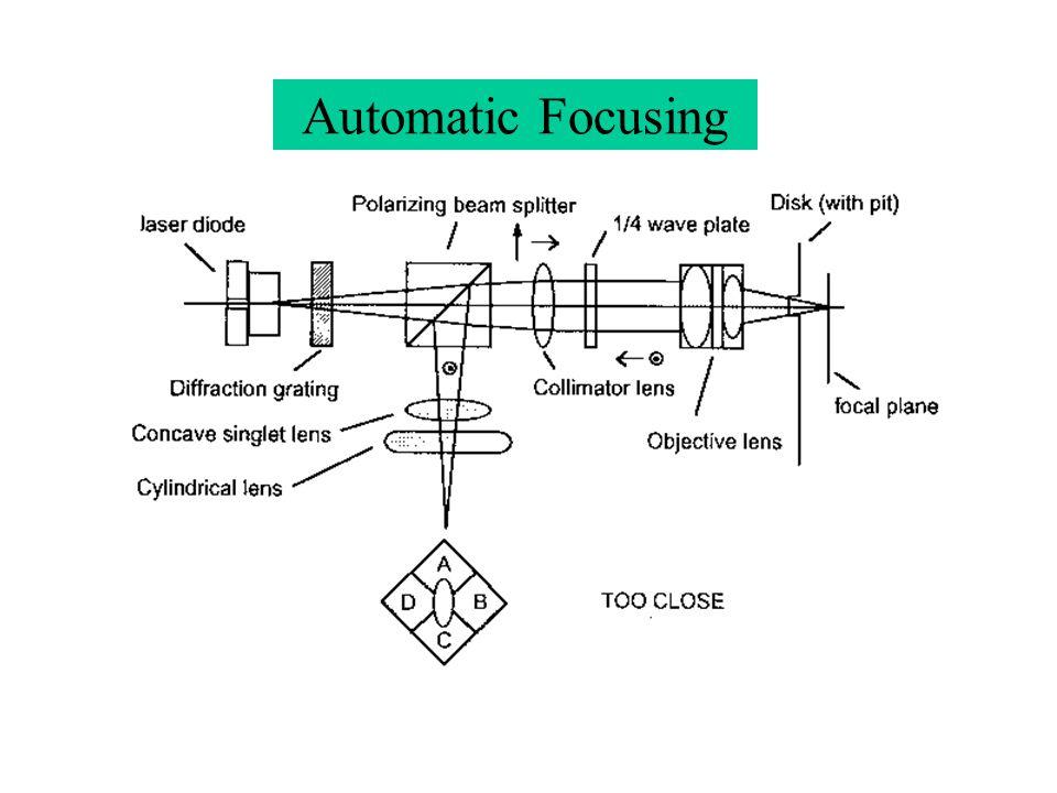 Automatic Focusing