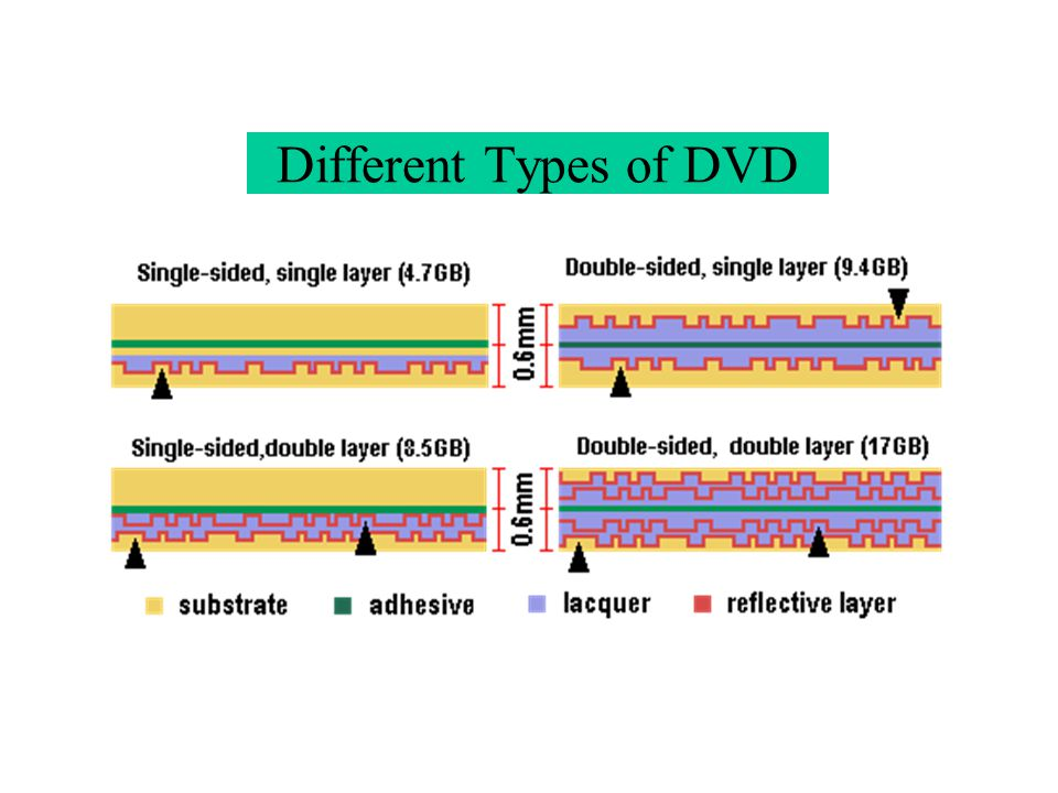 Different Types of DVD