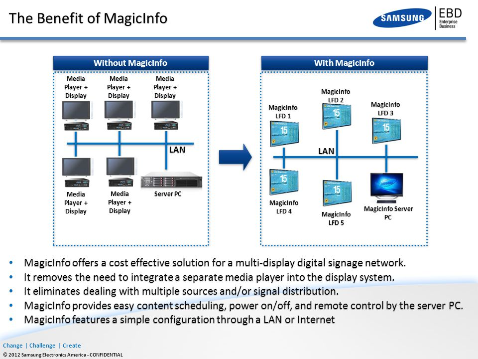 Change | Challenge | Create © 2012 Samsung Electronics America - CONFIDENTIAL The Benefit of MagicInfo MagicInfo offers a cost effective solution for
