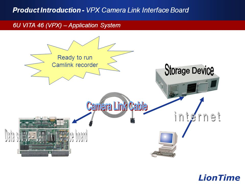 Company Logo www.themegallery.com Product Introduction - VPX Camera Link Interface Board 6U VITA 46 (VPX) – Application System LionTime Ready to run Camlink recorder