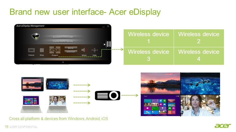 ACER CONFIDENTIAL Brand new user interface- Acer eDisplay 15 Wireless device 1 Wireless device 2 Wireless device 3 Wireless device 4 Cross all platform & devices from Windows, Android, iOS