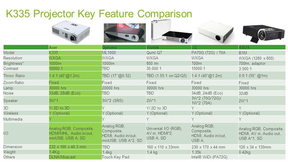 ACER CONFIDENTIAL K335 Projector Key Feature Comparison 17 AcerOptomaVivitekLG ASUS ModelK335ML1000Qumi Q7PA70G (72G) / 70A B1M ResolutionWXGA WXGA (1