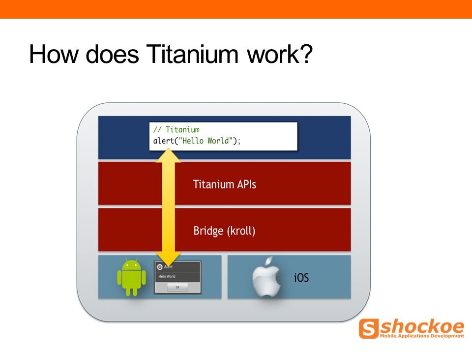 How does Titanium work