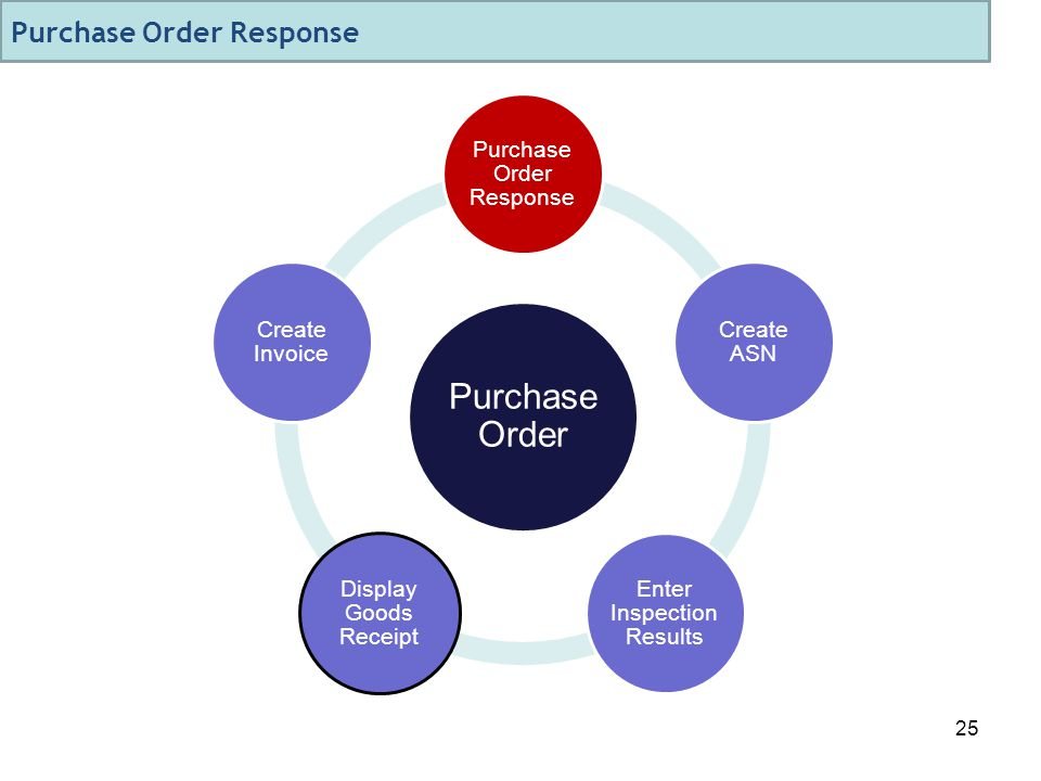 25 Purchase Order Purchase Order Response Create ASN Enter Inspection Results Display Goods Receipt Create Invoice Purchase Order Response