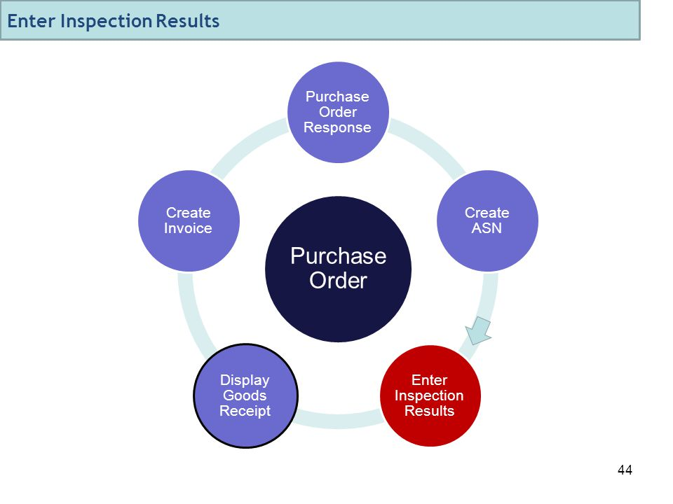 44 Purchase Order Purchase Order Response Create ASN Enter Inspection Results Display Goods Receipt Create Invoice Enter Inspection Results