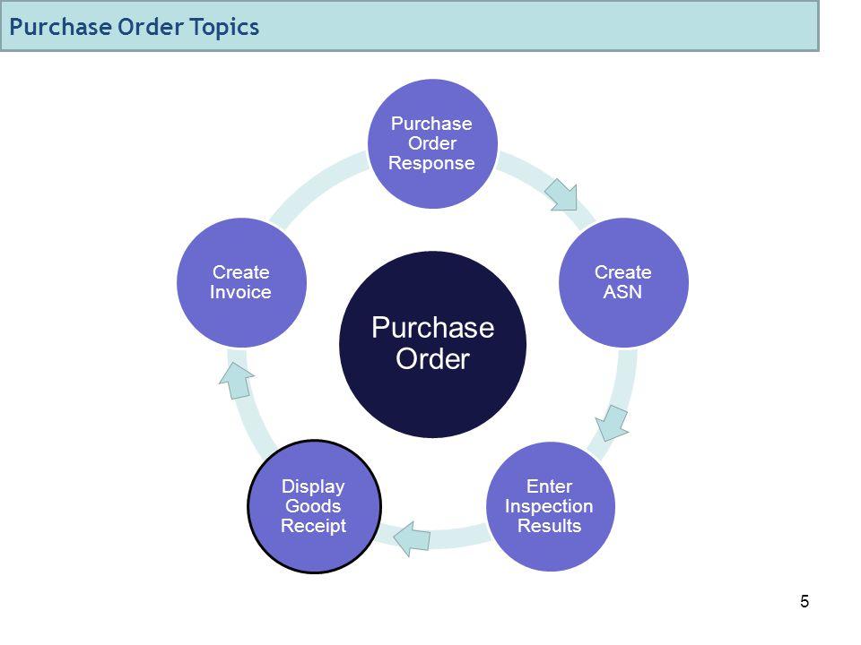 5 Purchase Order Purchase Order Response Create ASN Enter Inspection Results Display Goods Receipt Create Invoice Purchase Order Topics