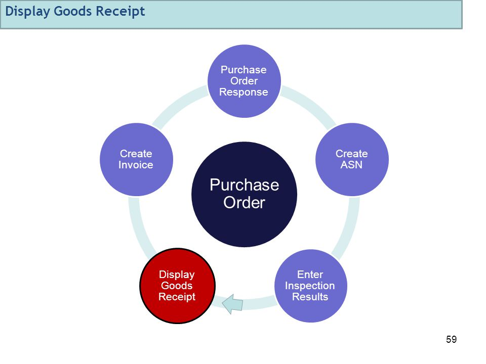 59 Purchase Order Purchase Order Response Create ASN Enter Inspection Results Display Goods Receipt Create Invoice Display Goods Receipt