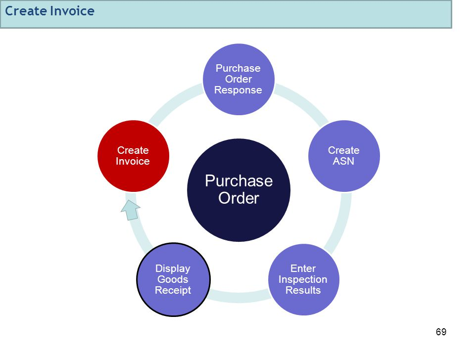 69 Purchase Order Purchase Order Response Create ASN Enter Inspection Results Display Goods Receipt Create Invoice