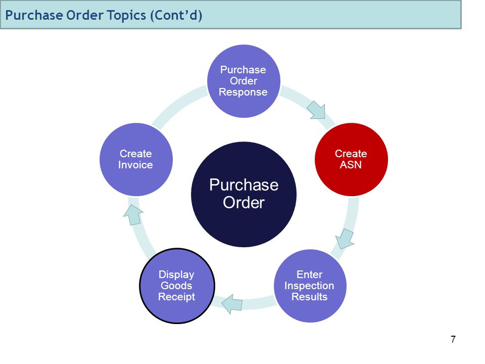 7 Purchase Order Purchase Order Response Create ASN Enter Inspection Results Display Goods Receipt Create Invoice Purchase Order Topics (Cont'd)