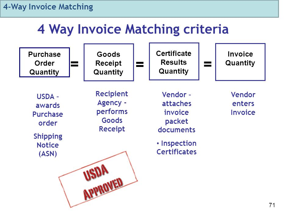 71 Purchase Order Quantity Goods Receipt Quantity Certificate Results Quantity Invoice Quantity = = = 4 Way Invoice Matching criteria Recipient Agency - performs Goods Receipt Vendor – attaches invoice packet documents Inspection Certificates Vendor enters Invoice USDA – awards Purchase order Shipping Notice (ASN) 4-Way Invoice Matching