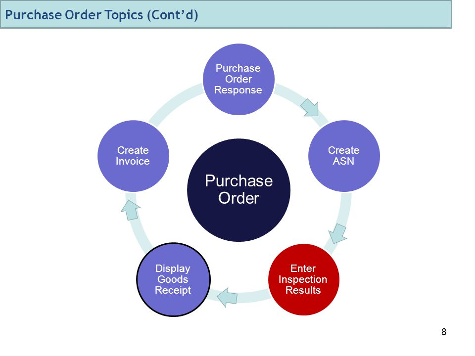 8 Purchase Order Purchase Order Response Create ASN Enter Inspection Results Display Goods Receipt Create Invoice Purchase Order Topics (Cont'd)