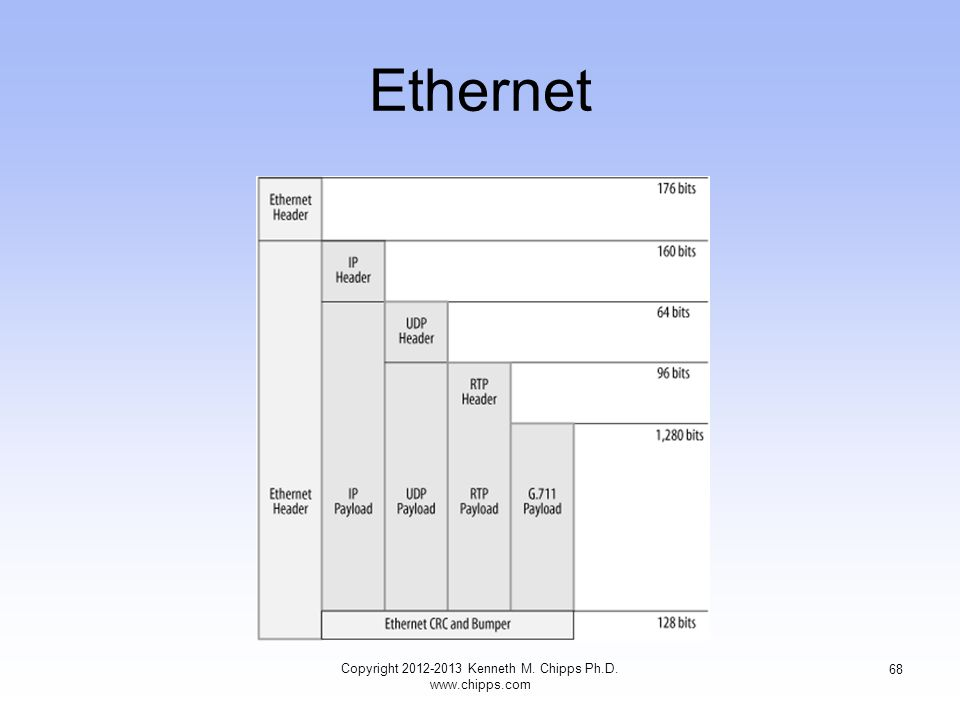 Ethernet Copyright 2012-2013 Kenneth M. Chipps Ph.D. www.chipps.com 68