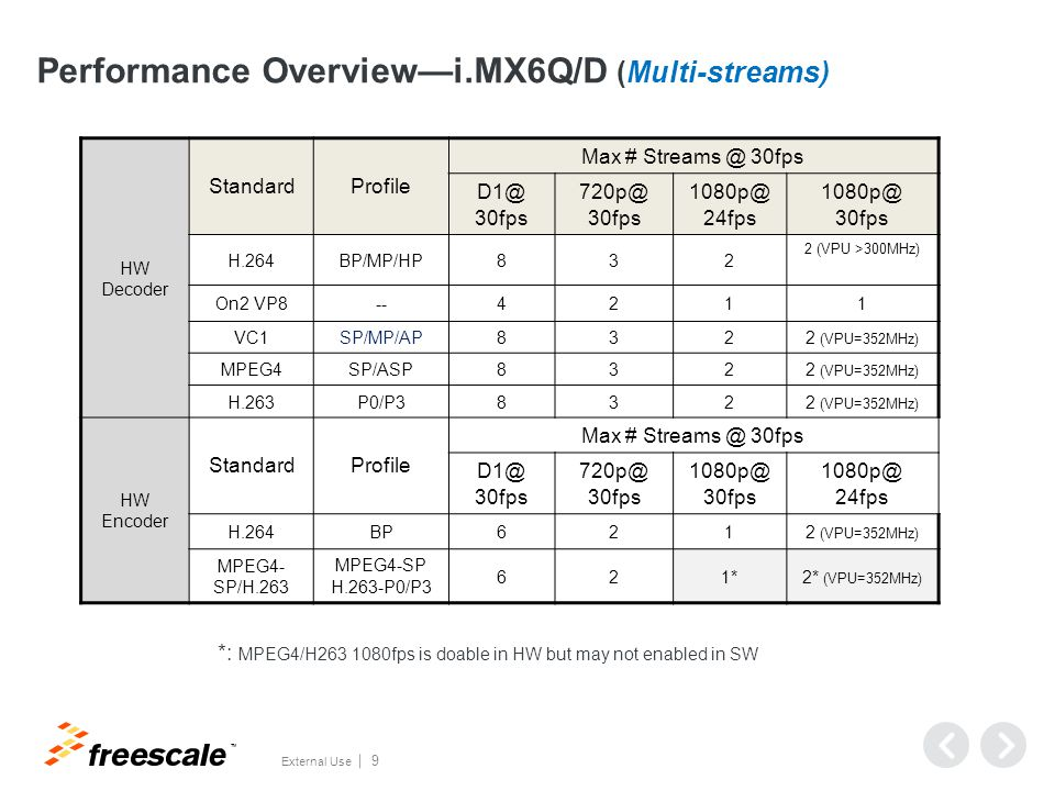 TM External Use 9 Performance Overview—i.MX6Q/D (Multi-streams) HW Decoder StandardProfile Max # Streams @ 30fps D1@ 30fps 720p@ 30fps 1080p@ 24fps 10