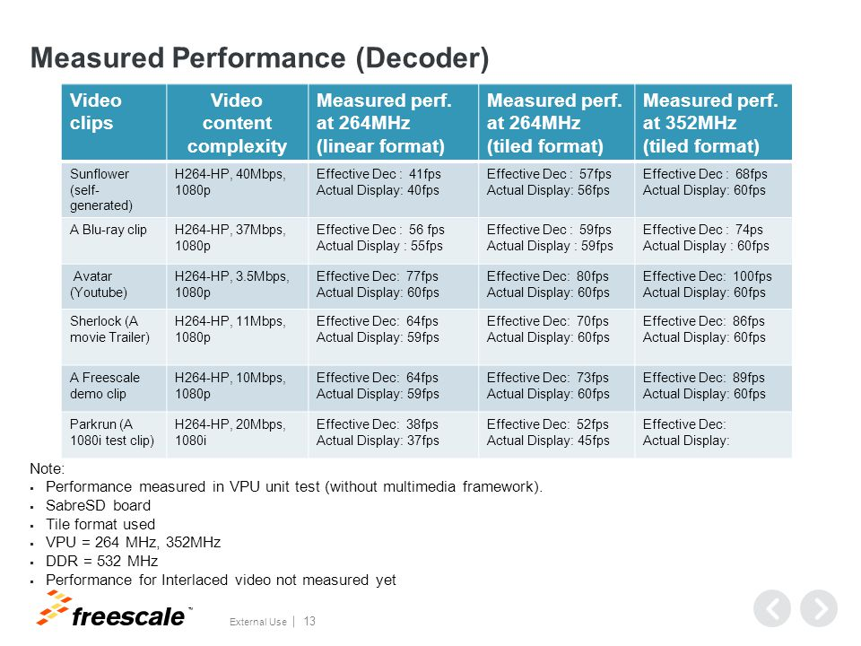 TM External Use 13 Measured Performance (Decoder) Note:  Performance measured in VPU unit test (without multimedia framework).