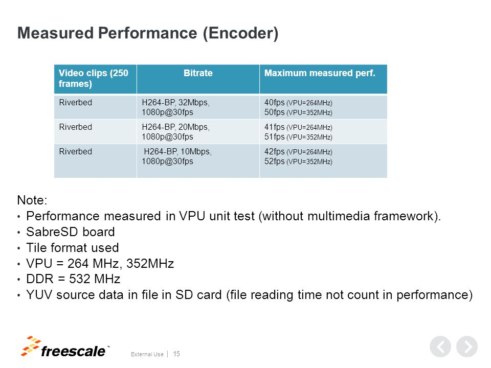 TM External Use 15 Measured Performance (Encoder) Note: Performance measured in VPU unit test (without multimedia framework).