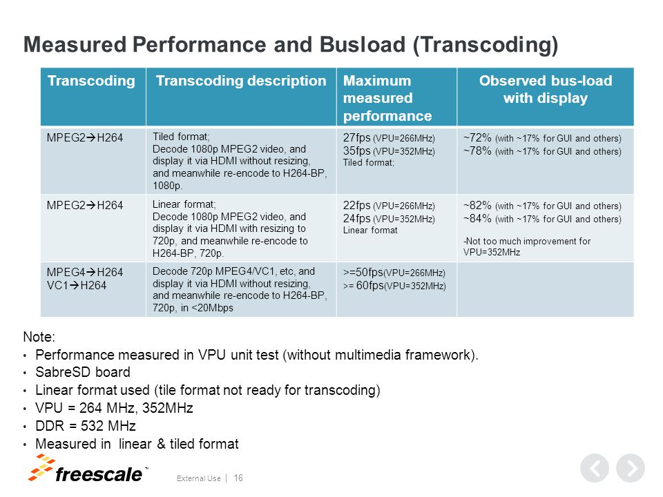 TM External Use 16 Measured Performance and Busload (Transcoding) Note: Performance measured in VPU unit test (without multimedia framework).