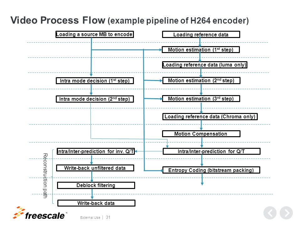 TM External Use 31 Video Process Flow (example pipeline of H264 encoder) Loading a source MB to encode Loading reference data Motion estimation (1 st step) Loading reference data (luma only) Motion estimation (2 nd step) Motion estimation (3 rd step) Loading reference data (Chroma only) Motion Compensation Intra/Inter-prediction for Q/T Entropy Coding (bitstream packing) Intra/Inter-prediction for inv.