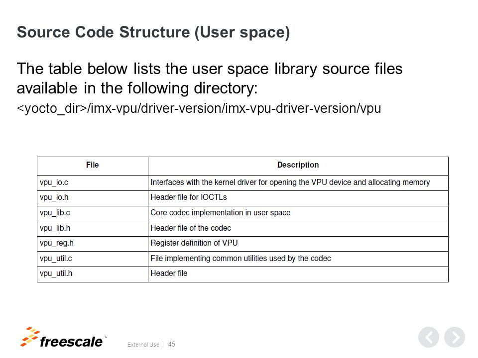 TM External Use 45 Source Code Structure (User space) The table below lists the user space library source files available in the following directory: /imx-vpu/driver-version/imx-vpu-driver-version/vpu