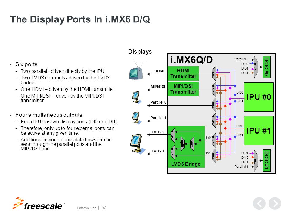 TM External Use 57 The Display Ports In i.MX6 D/Q Six ports − Two parallel - driven directly by the IPU − Two LVDS channels - driven by the LVDS bridg