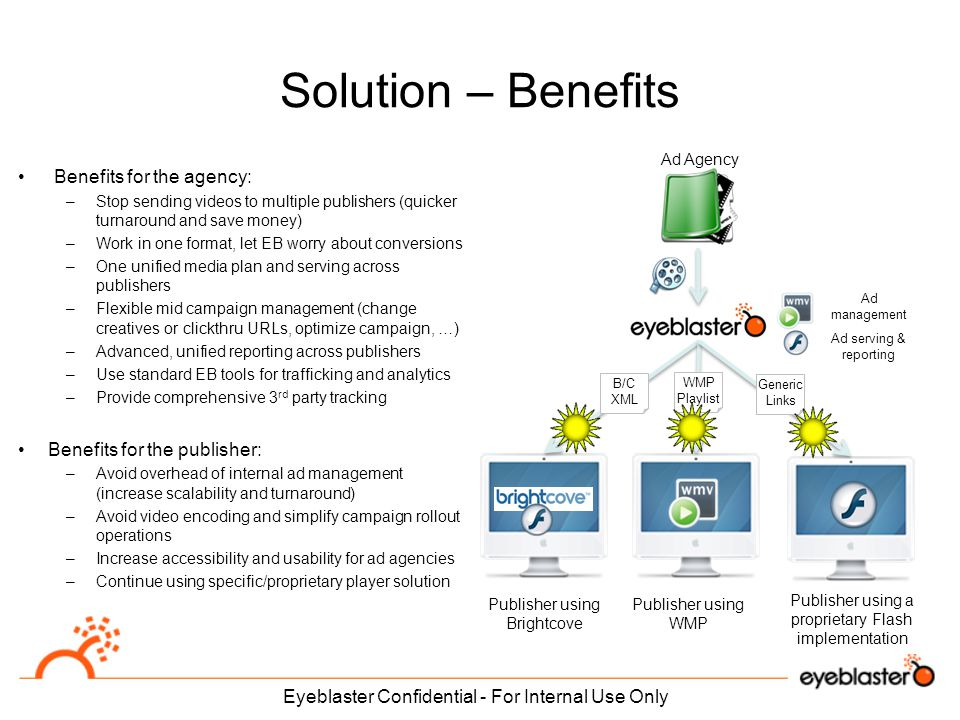 Solution – Benefits Eyeblaster Confidential - For Internal Use Only Benefits for the agency: –Stop sending videos to multiple publishers (quicker turnaround and save money) –Work in one format, let EB worry about conversions –One unified media plan and serving across publishers –Flexible mid campaign management (change creatives or clickthru URLs, optimize campaign, …) –Advanced, unified reporting across publishers –Use standard EB tools for trafficking and analytics –Provide comprehensive 3 rd party tracking Benefits for the publisher: –Avoid overhead of internal ad management (increase scalability and turnaround) –Avoid video encoding and simplify campaign rollout operations –Increase accessibility and usability for ad agencies –Continue using specific/proprietary player solution Publisher using Brightcove Publisher using WMP Ad management Ad serving & reporting WMP Playlist B/C XML Ad Agency Generic Links Publisher using a proprietary Flash implementation
