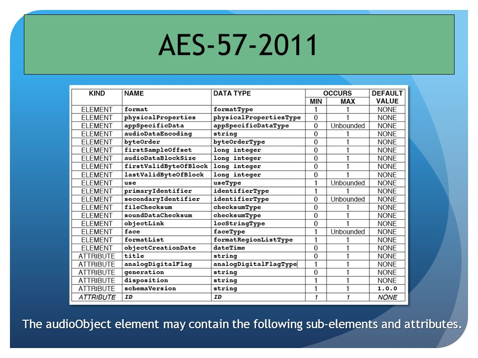AES-57-2011 The audioObject element may contain the following sub-elements and attributes.