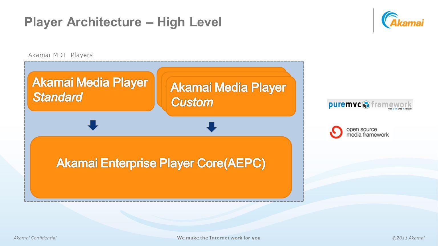 Akamai Confidential©2011 AkamaiWe make the Internet work for you Player Architecture – High Level Akamai MDT Players