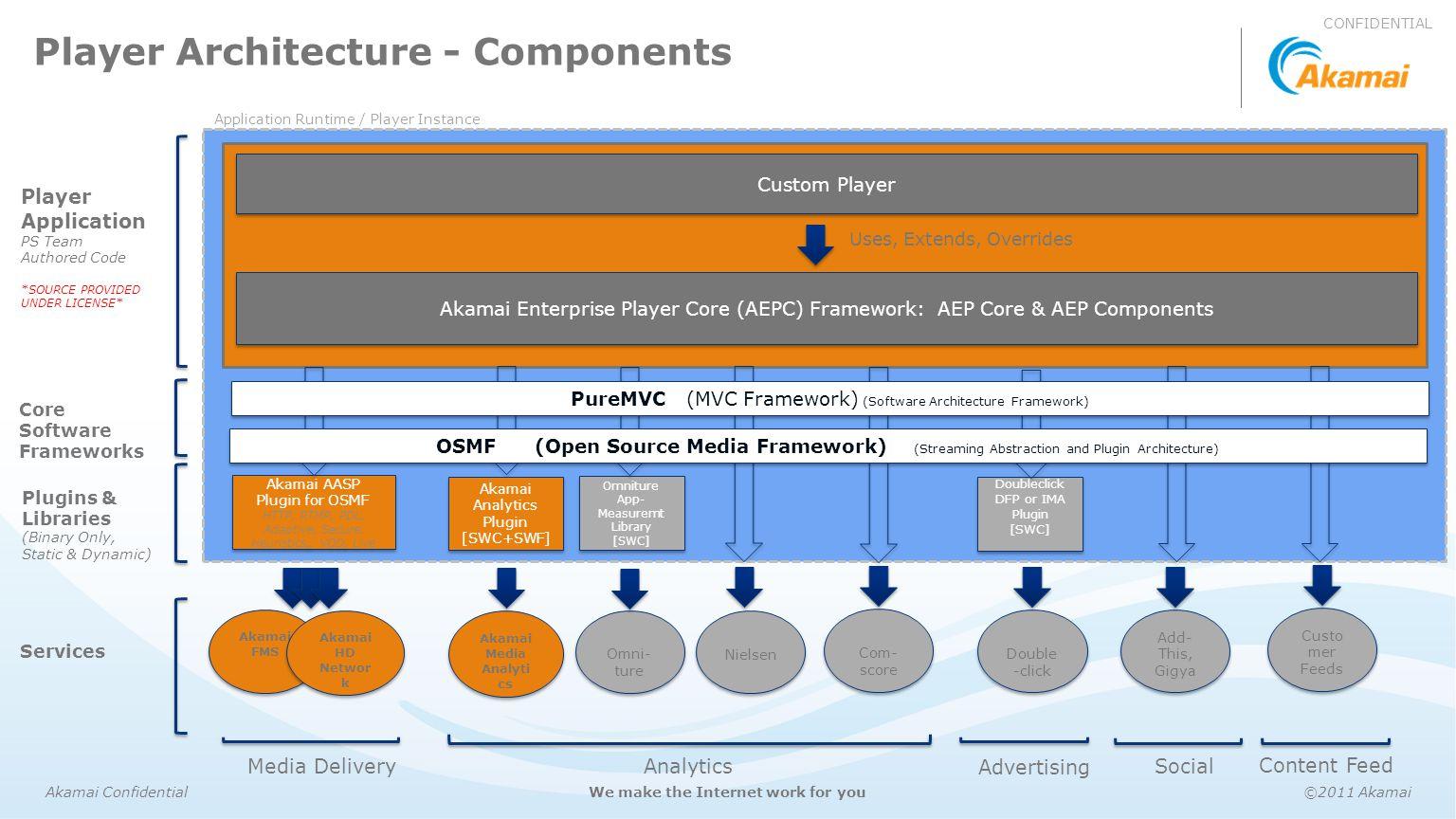 Akamai Confidential©2011 AkamaiWe make the Internet work for you Akamai AASP Plugin for OSMF HTTP, RTMP, PDL, Adaptive, Secure, Heuristics,, VOD, Live